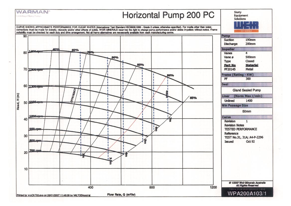 how to read water pump curves